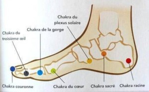 chakras-du-pied